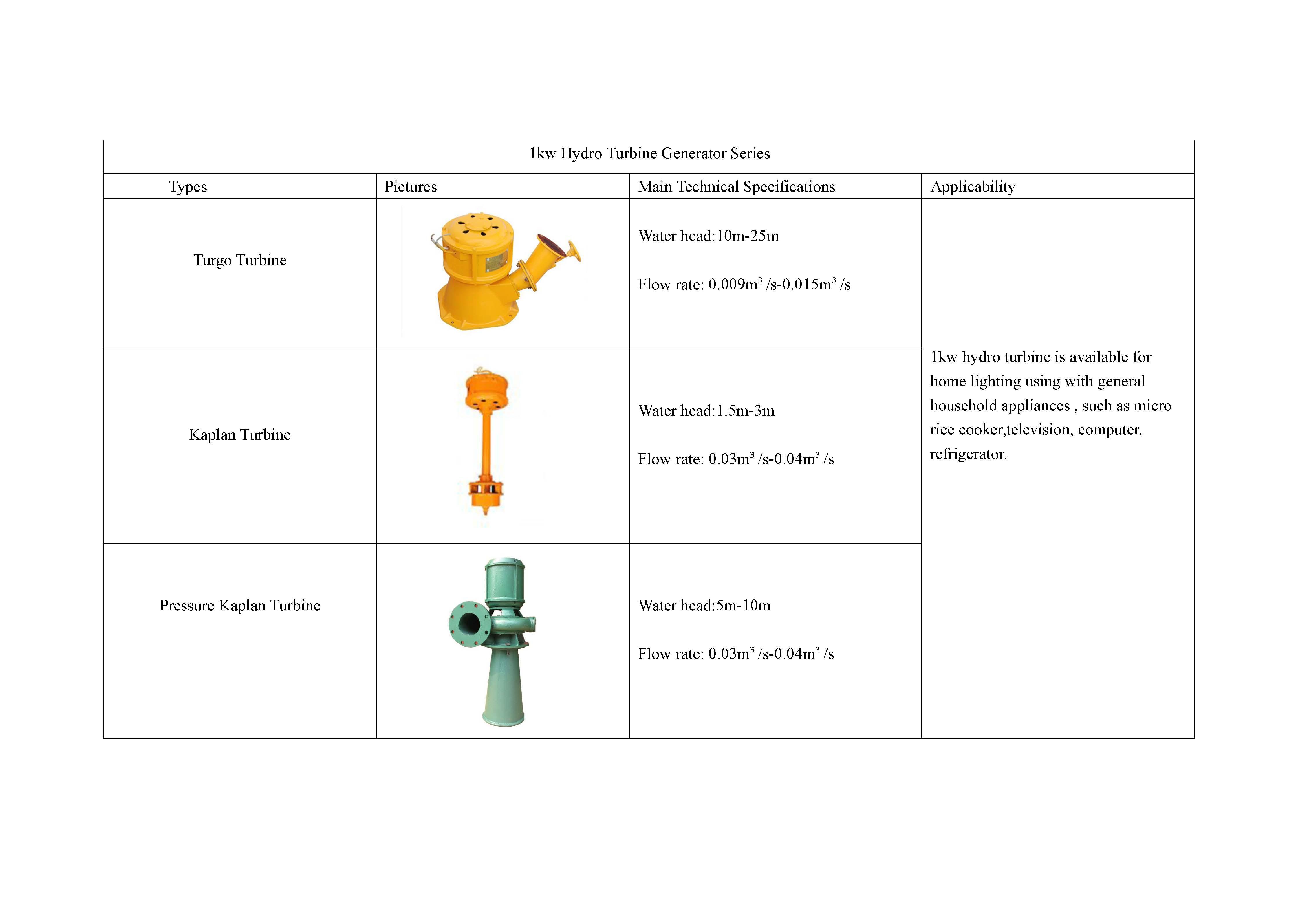 Hydro-Turbine-Generator_Page_03